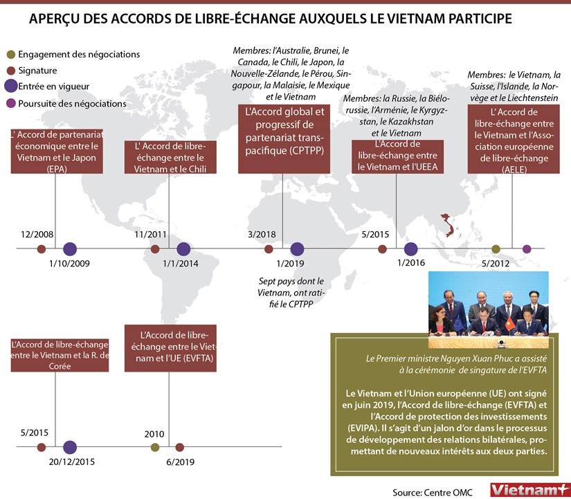 APERCU DES ACCORDS DE LIBRE-ECHANGE AUXQUELS LE VIETNAM PARTICIPE hinh anh 1