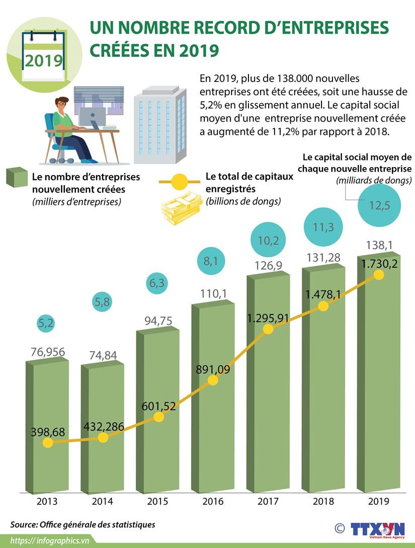 Un nombre record d'entreprises creees en 2019 hinh anh 1
