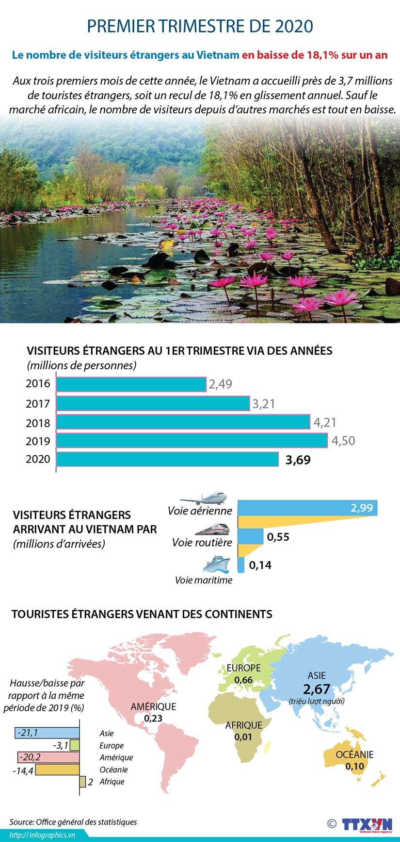 Le nombre de visiteurs etrangers au Vietnam en baisse de 18,1% au premier trimestre hinh anh 1