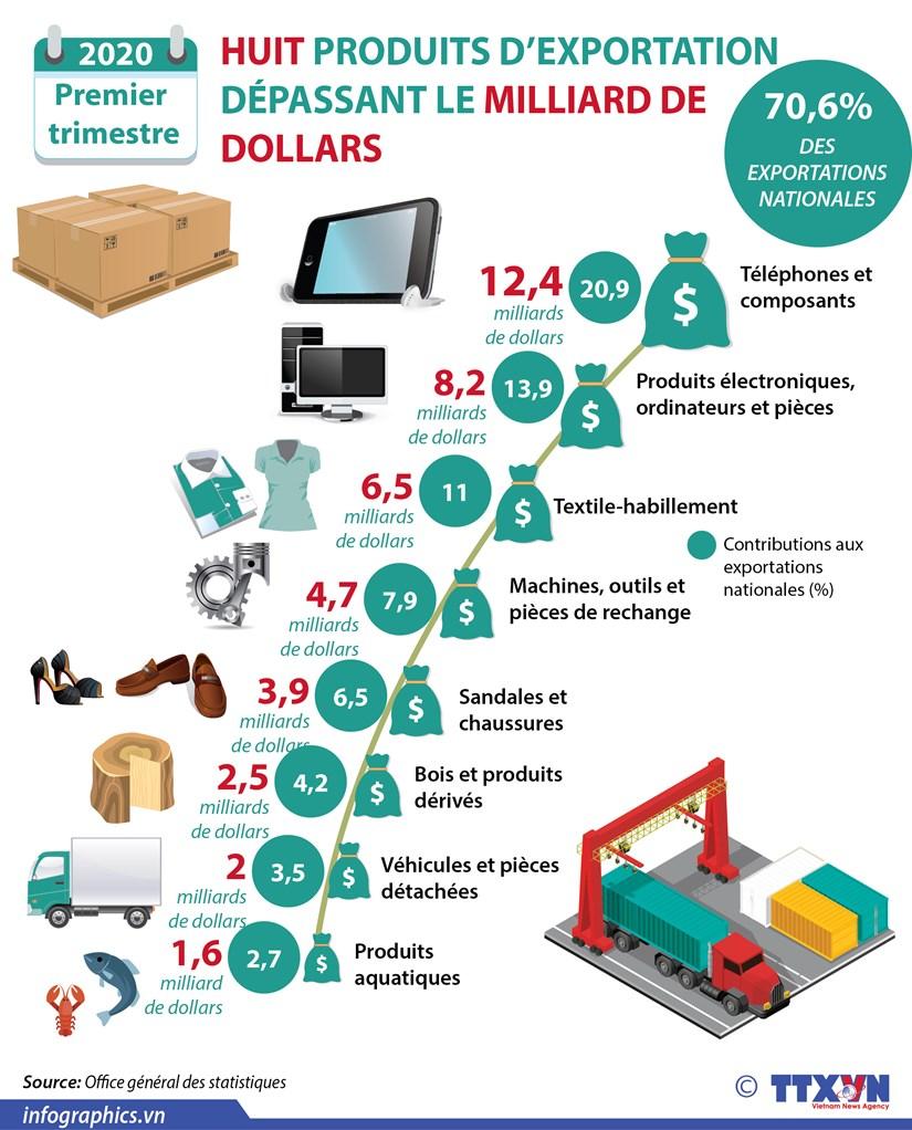 Premier trimestre: Huit produits d'exportation depassant le milliard de dollars hinh anh 1