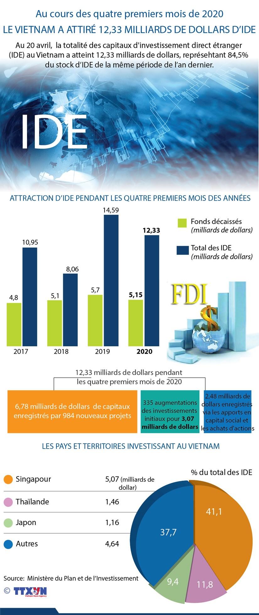 IDE: Le Vietnam attire 12,33 milliards de dollars en quatre mois hinh anh 1