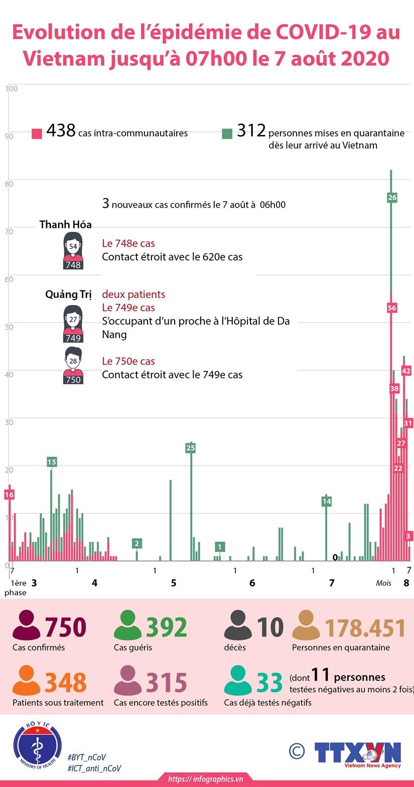 Evolution de l'epidemie de COVID-19 au Vietnam jusqu'a 07h00 le 7 aout 2020 hinh anh 1