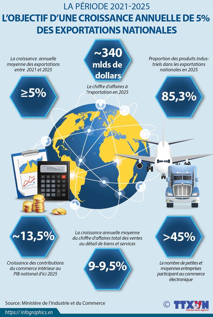 L'objectif d'une croissance annuelle de 5% des exportations nationales pour la periode 2021-2025 hinh anh 1