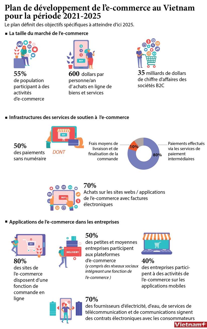 Plan de developpement de l'e-commerce au Vietnam pour la periode 2021-2025 hinh anh 1