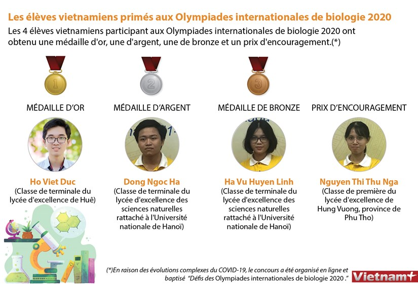 Les eleves vietnamiens primes aux Olympiades internationales de biologie 2020 hinh anh 1