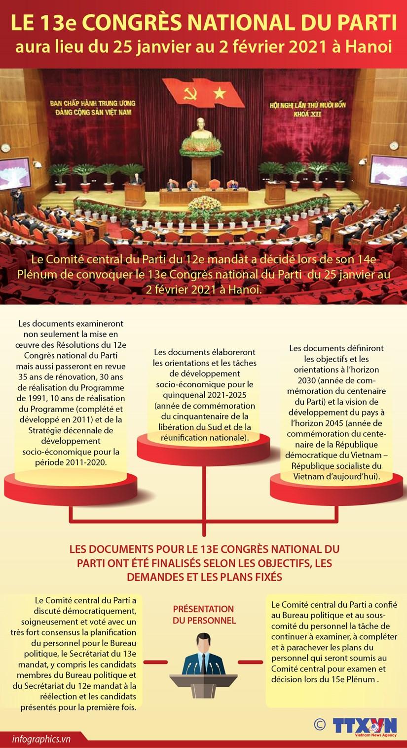 Le 13e Congres national du Parti aura lieu du 25 janvier au 2 fevrier 2021 a Hanoi hinh anh 1