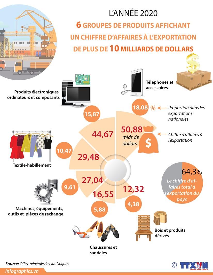 Six groupes de produits de plus de 10 milliards de dollars d'exportation en 2020 hinh anh 1