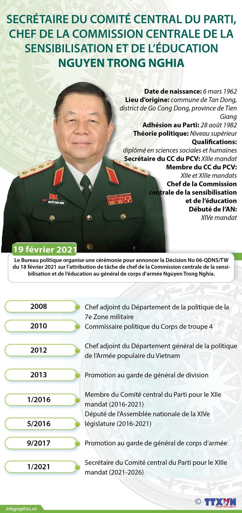 Nguyen Trong Nghia: chef de la Commission de la sensibilisation et de l'education du CC du PCV hinh anh 1