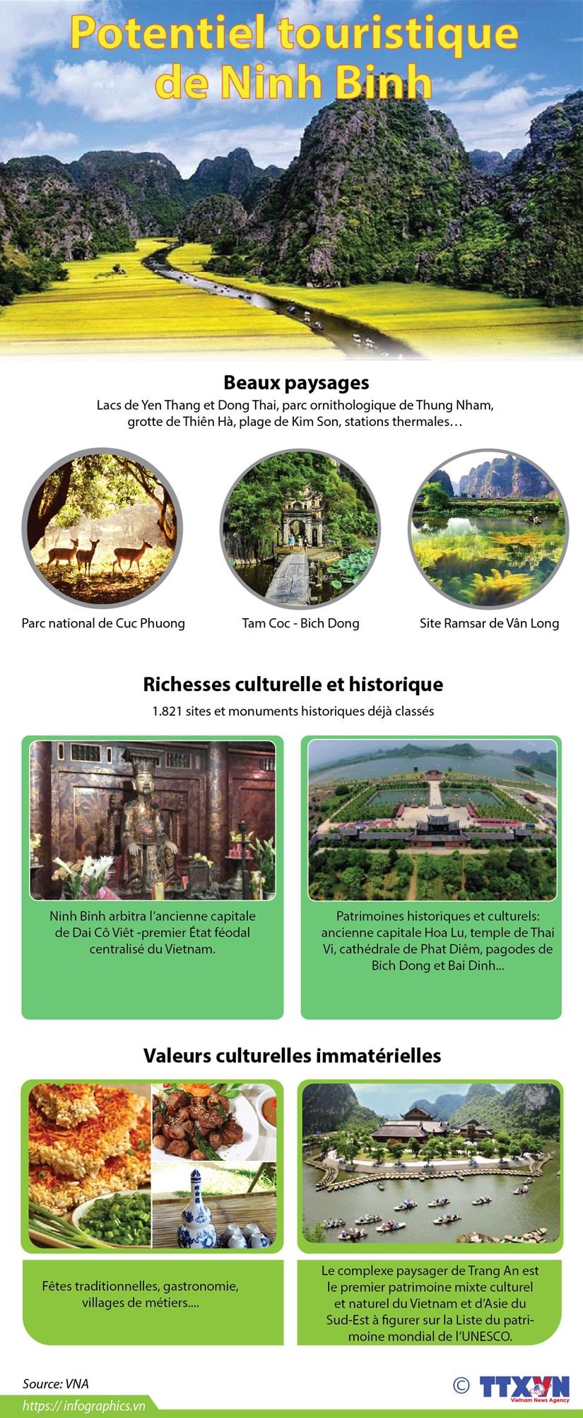 Potentiel touristique de Ninh Binh hinh anh 1