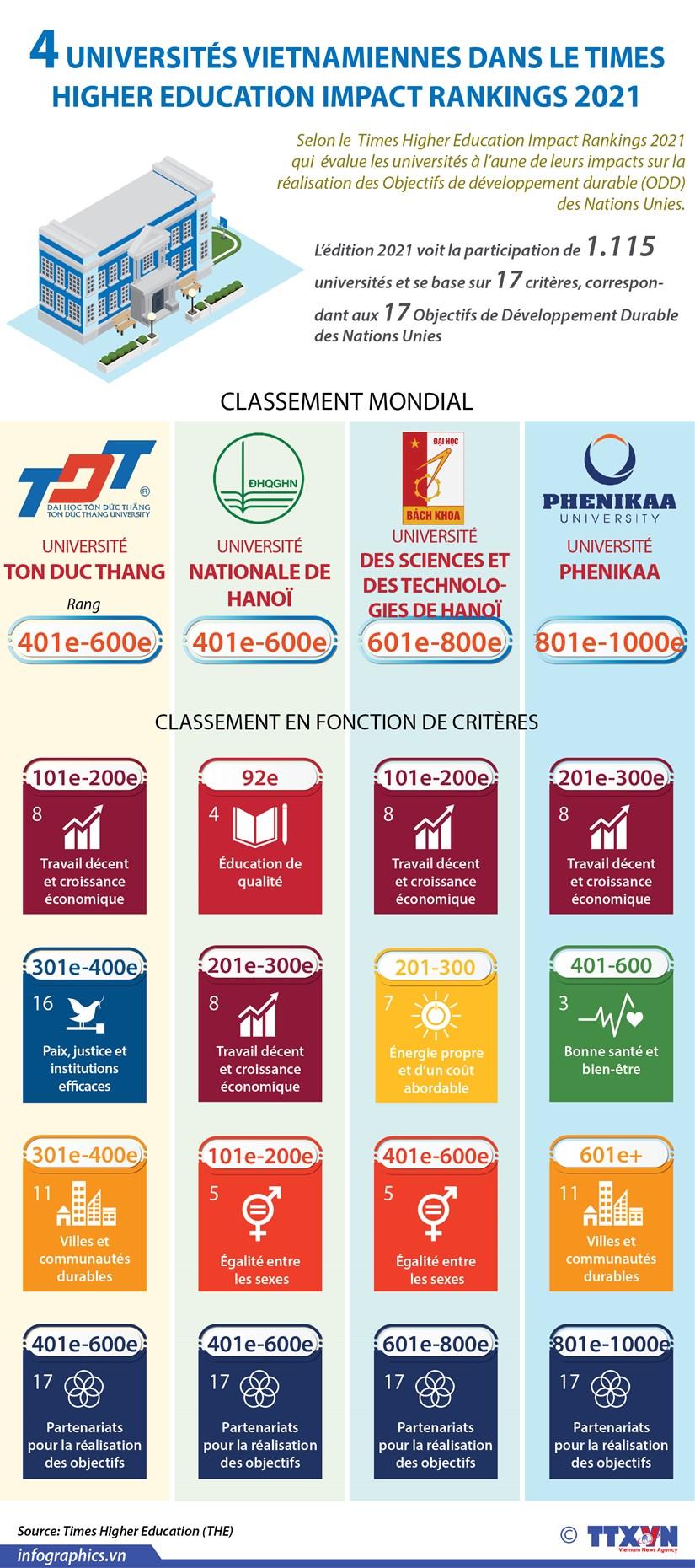 Quatre universites vietnamiennes dans le Times Higher Education Impact Rankings 2021 hinh anh 1