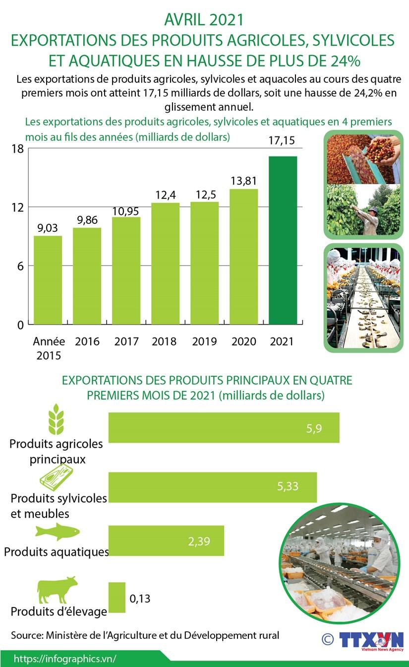 Les exportations de produits agricoles, sylvicoles et aquacoles en hausse en quatre mois hinh anh 1