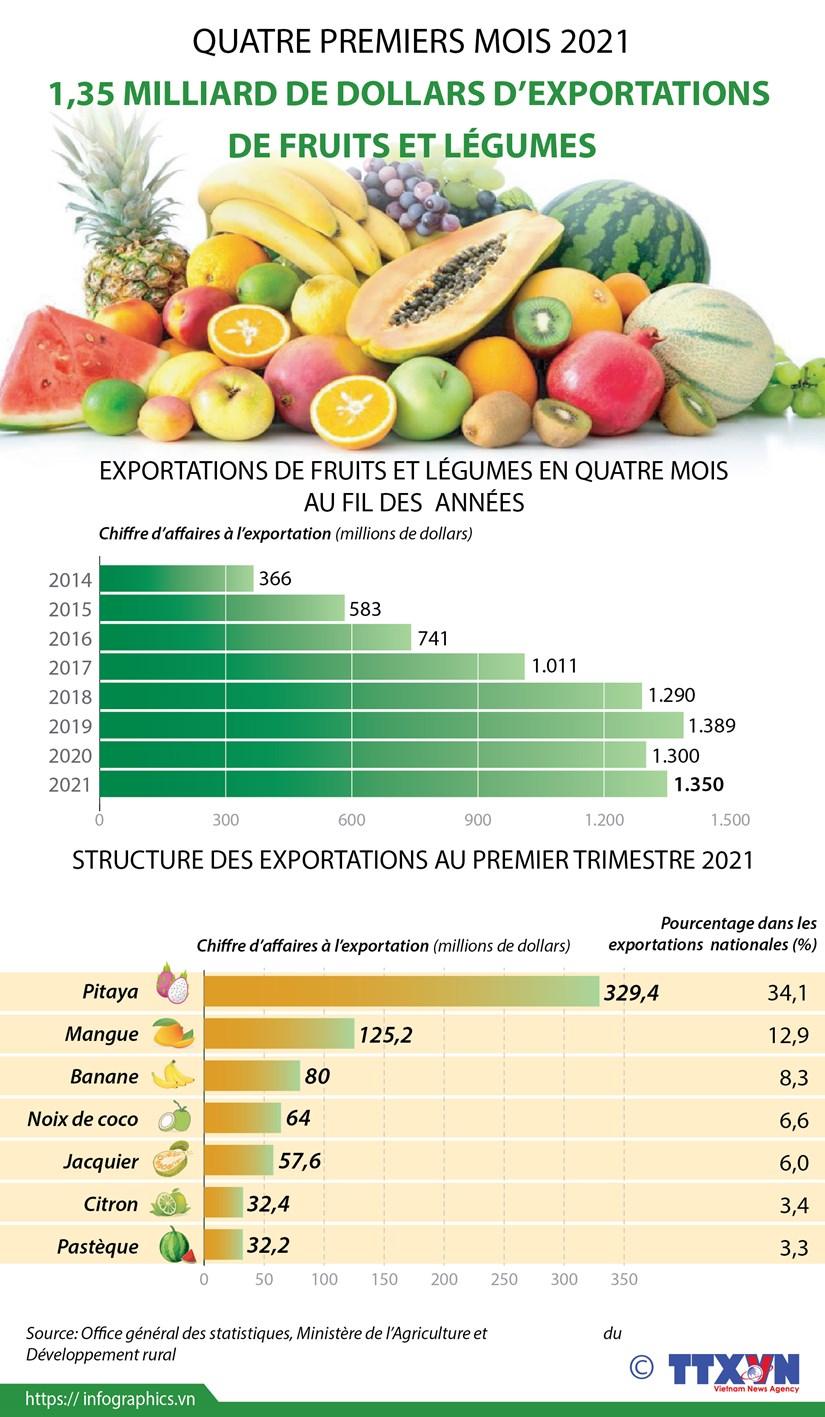 1,35 milliard de dollars d'exportations de fruits et legumes en quatre mois hinh anh 1