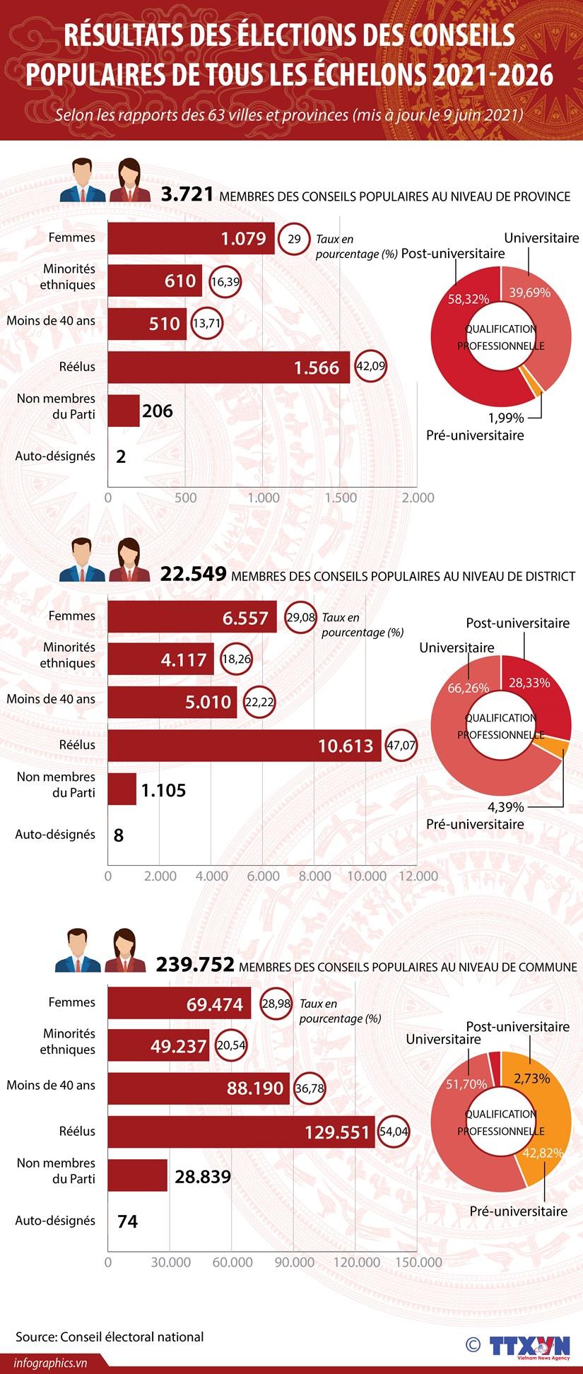 Resultats des elections des conseils populaires de tous les echelons 2021-2026 hinh anh 1