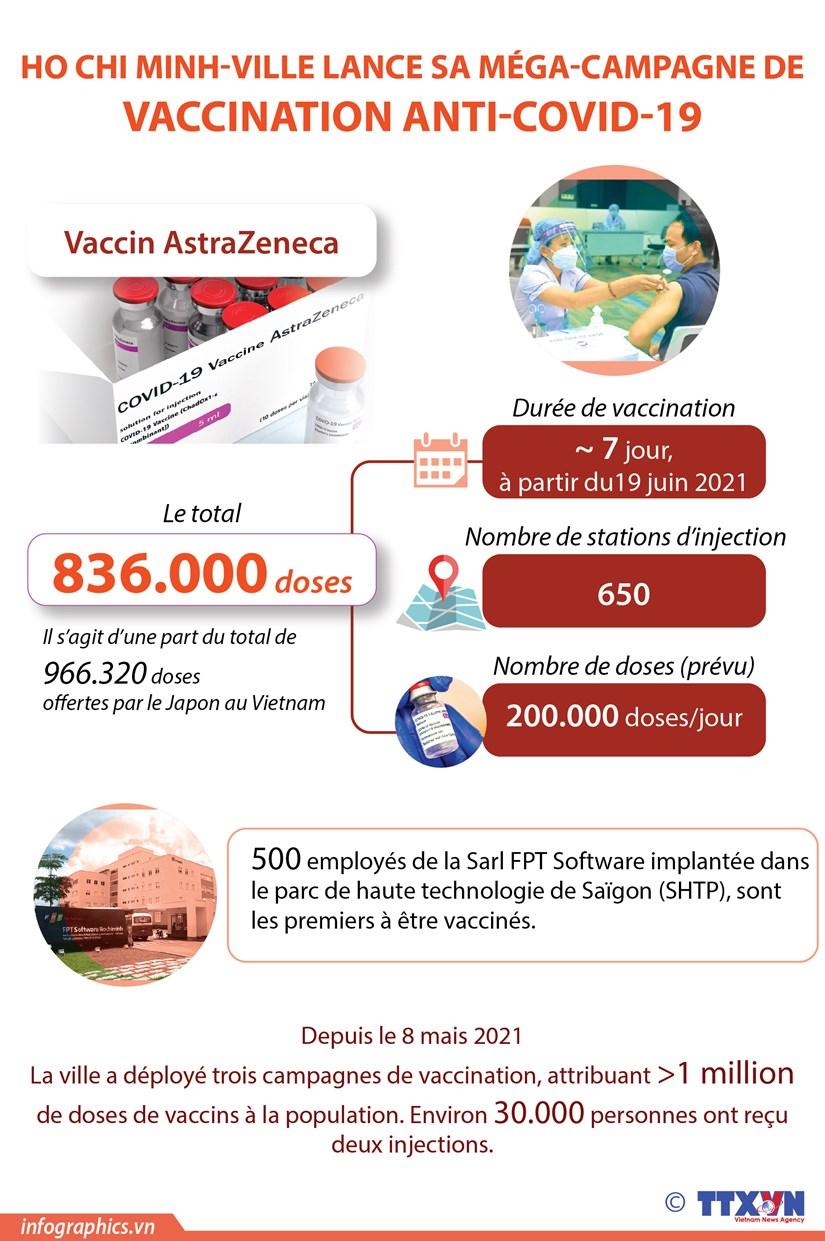 Ho Chi Minh-Ville lance sa mega-campagne de vaccination anti-COVID-19 hinh anh 1