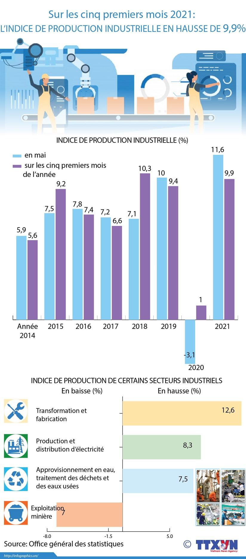 L'indice de production industrielle en hausse de 9,9% en cinq mois hinh anh 1