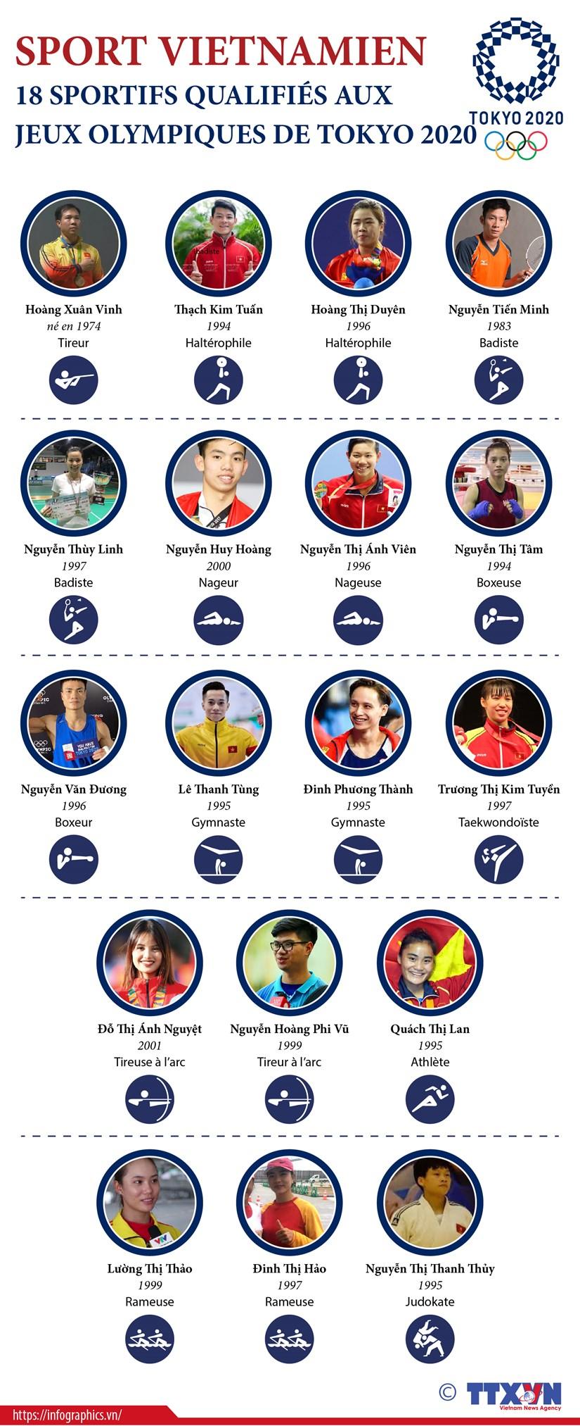 18 qualifications vietnamiennes aux Jeux olympiques de Tokyo 2020 hinh anh 1