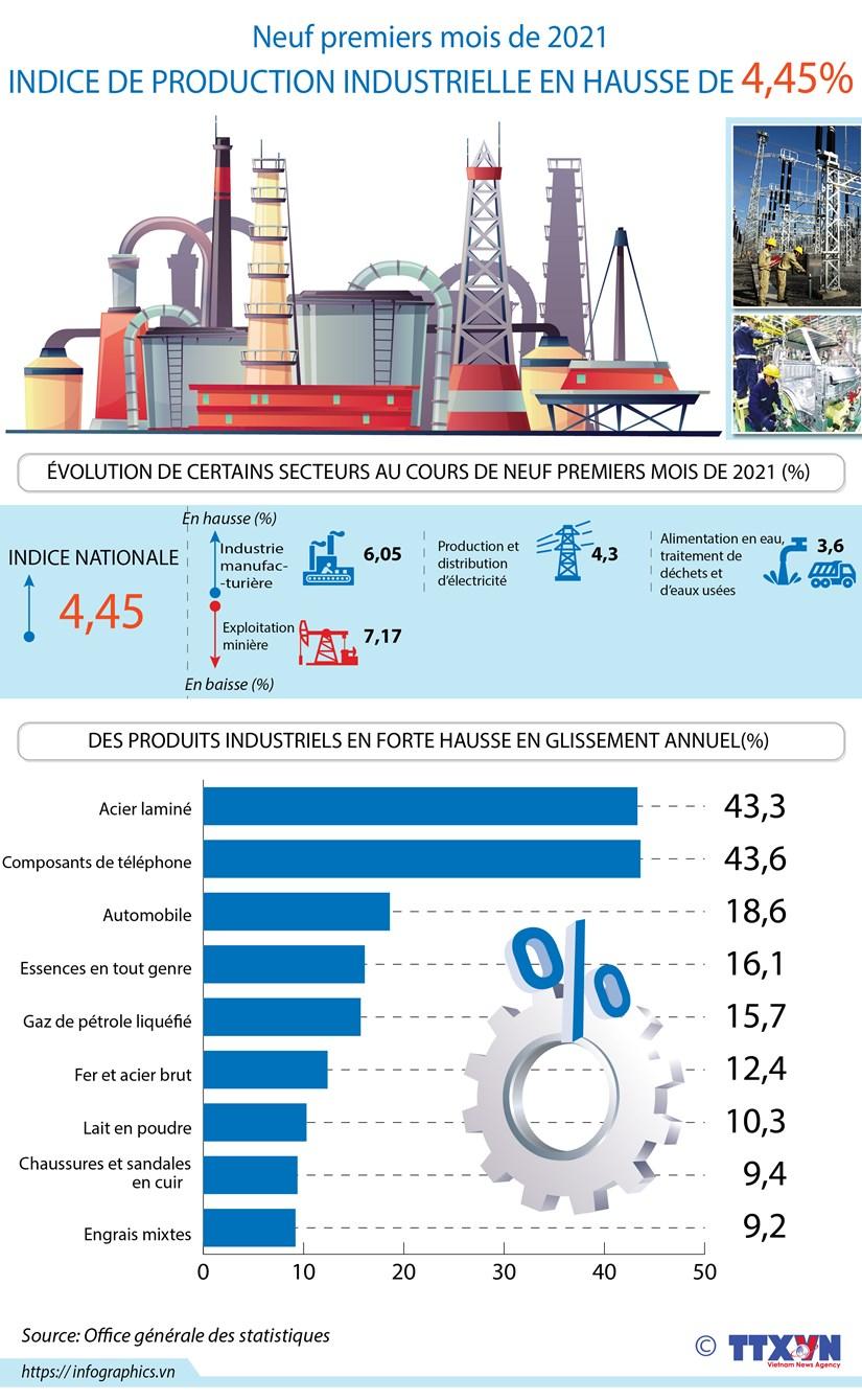 INDICE DE PRODUCTION INDUSTRIELLE EN HAUSSE DE 4,45% hinh anh 1